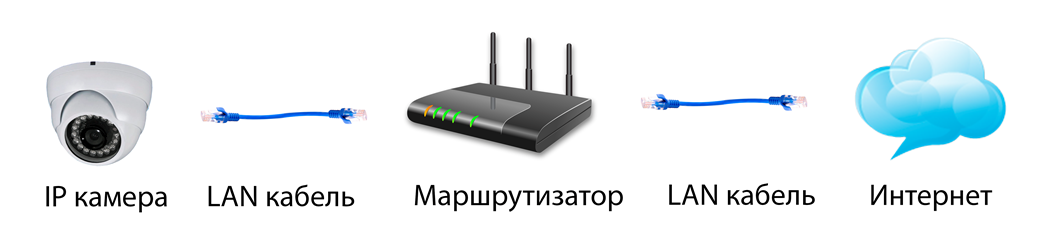 Система с записью на удаленный сервер