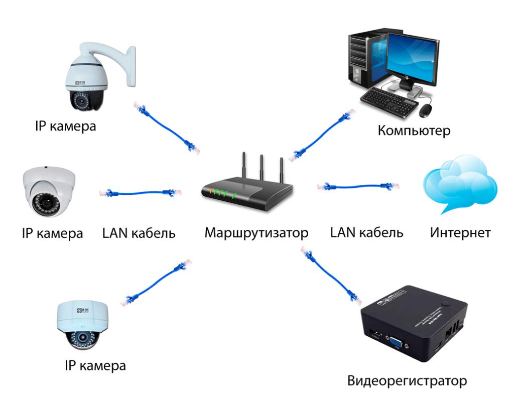 Система с видеорегистратором